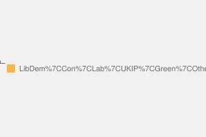 2010 General Election result in Kingston & Surbiton